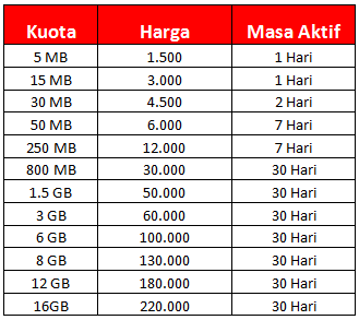 perbandingan kuota data